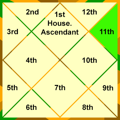 the-11th-house-house-of-gains-and-profits