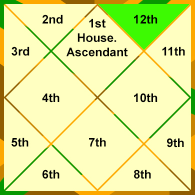 the-12th-house-house-of-loss-Karma-and-mystery