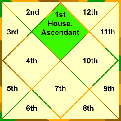 The 1st House in the Vedic Horoscope Chart.