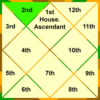 the-2nd-house-house-of-finances-and-speech