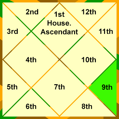 the-9th-house-house-of-spirituality-deep-learning-and-luck