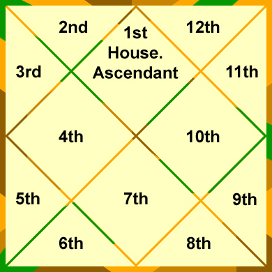 The-12-Houses-of-Astrology