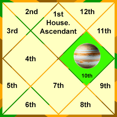 jupiter-in-the-10th-house