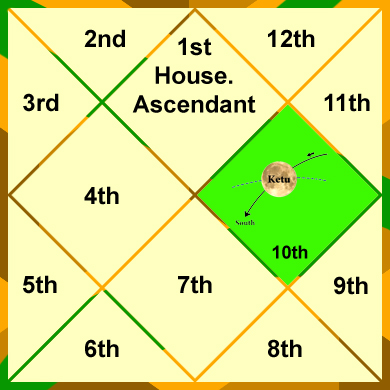 ketu-in-the-10th-house