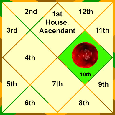 mars-in-the-10th-house