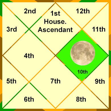 moon-in-the-10th-house
