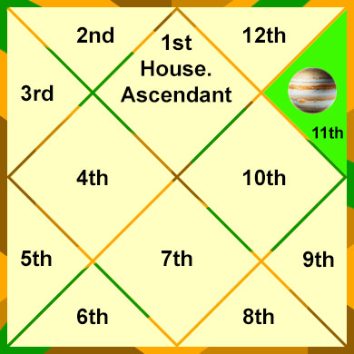 jupiter-in-the-11th-house
