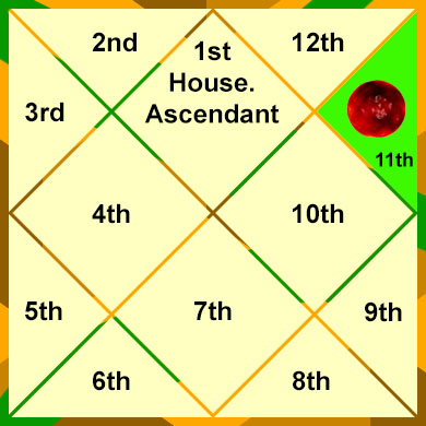 mars-in-the-11th-house