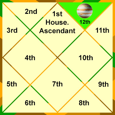 jupiter-in-the-12th-house