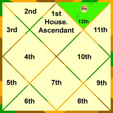 ketu-in-the-12th-house