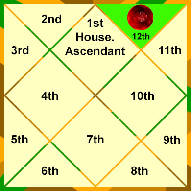 mars-in-the-12th-house