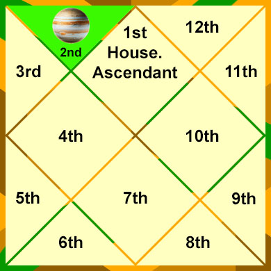 jupiter-in-the-2nd-house