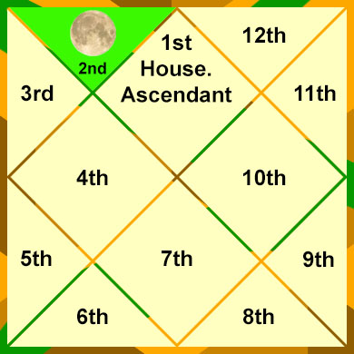 moon-in-the-2nd-house