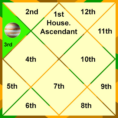 jupiter-in-the-3rd-house