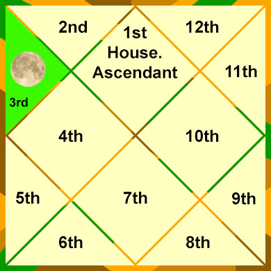 moon-in-the-3rd-house