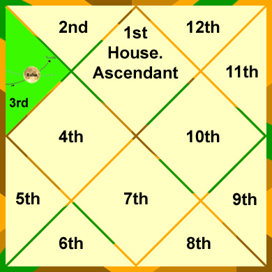 rahu-in-the-3rd-house