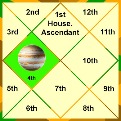 jupiter-in-the-4th-house