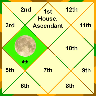 moon-in-the-4th-house