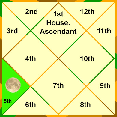 the-moon-in-the-5th-house