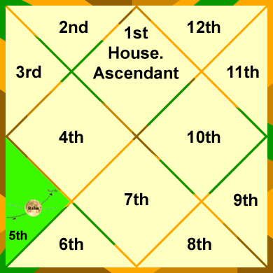 rahu-in-the-5th-house