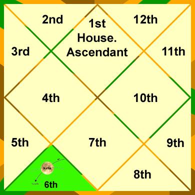 ketu-in-the-6th-house