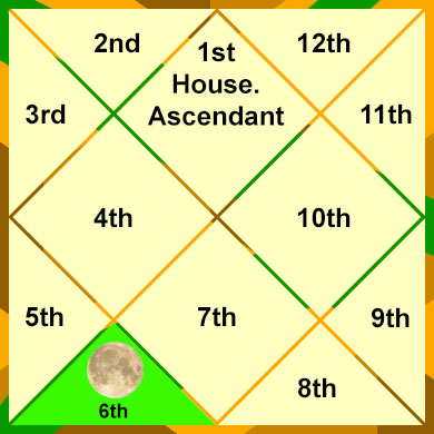 the-moon-in-the-6th-house