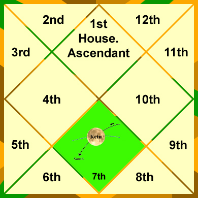ketu-in-the-7th-house