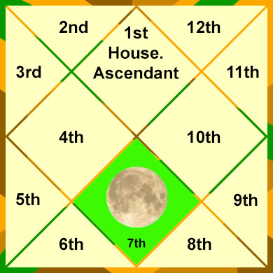 moon-in-the-7th-house