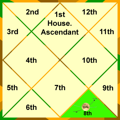 rahu-in-the-8th-house