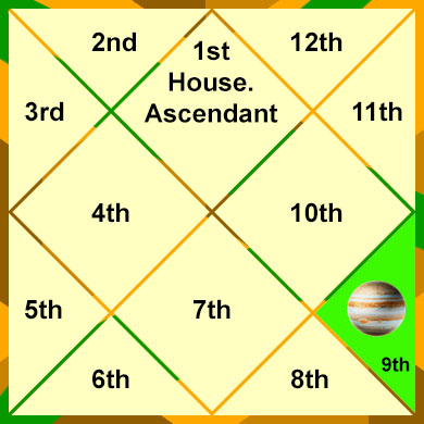 jupiter-in-the-9th-house