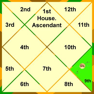 ketu-in-the-9th-house