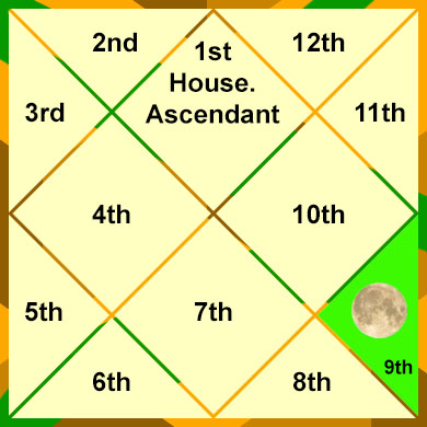 moon-in-the-9th-house